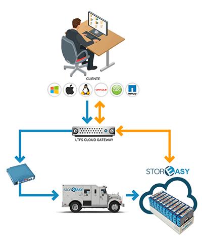LTO-cloud-gateway