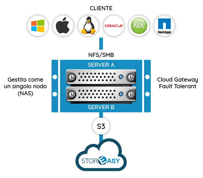 STOREASY Cloud Gateway High-Availability (HA)