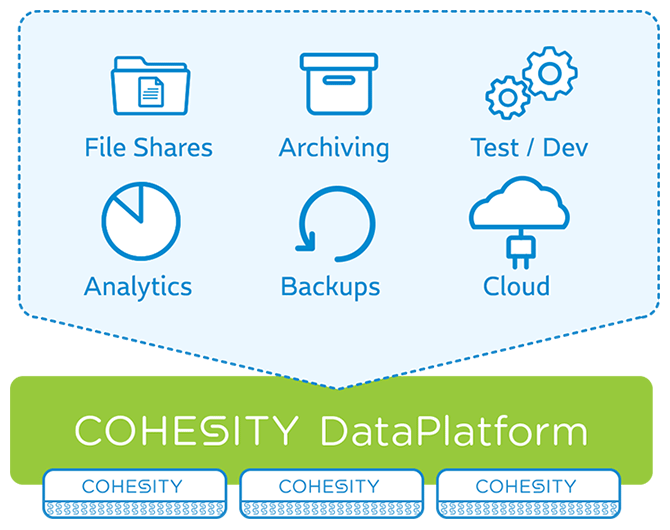 storeasy + cohesity long term archive