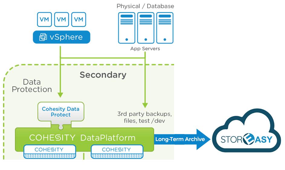 Archiviazione di lungo periodo per Cohesity DataProtect