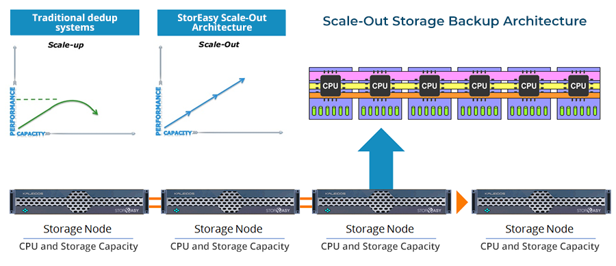 StorEasy scale-out architecture