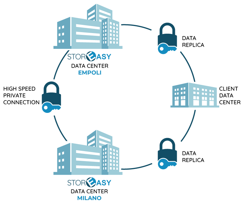 StorEasy Disaster Recovery as a Service