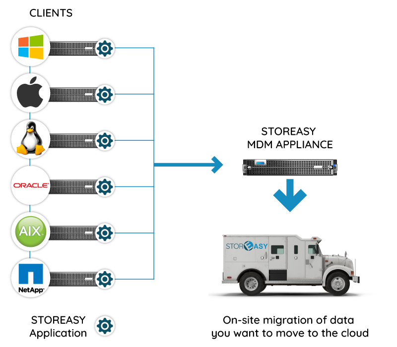 StorEasy Massive Data Migration » StorEasy