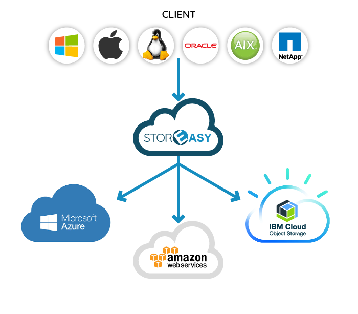 STOREASY Multi Cloud Storage
