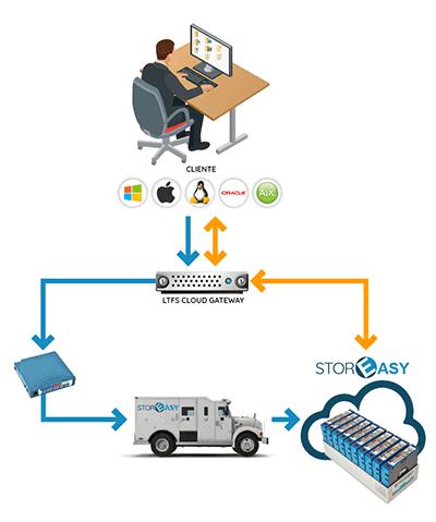 LTO cloud gateway